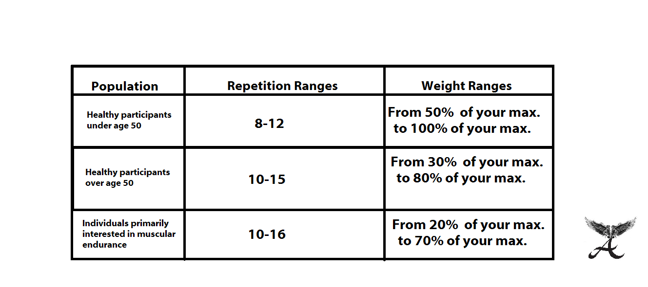 rep. and weight range